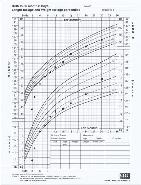 Sam The Anti-Preemie's Growth Chart